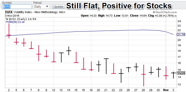 Trading signals index